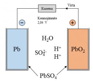 Kuva 3: Lyijyakun molemmille elektrodeille muodostuu lyijysulfaattia.